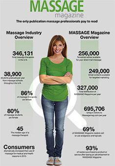 Massage Magazine Infographic
