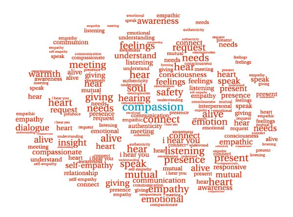 image-of-brain-created-using-words-related-to-compassion